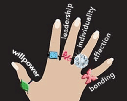Meaning of wearing ring